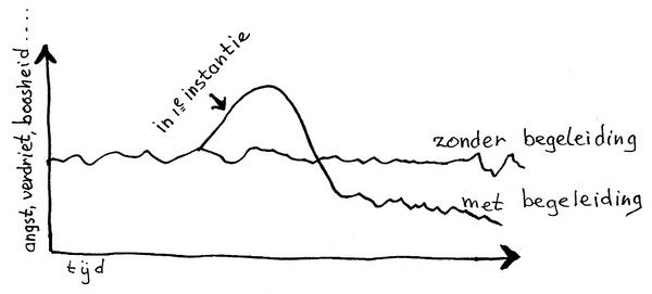 grafiek tijd klein